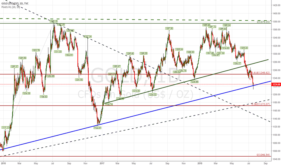 GOLD: Is this failing to break to the downside?