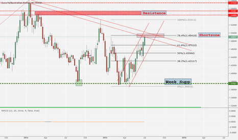 EURAUD: Reaching Shortzone - Short EUR AUD but wait PA
