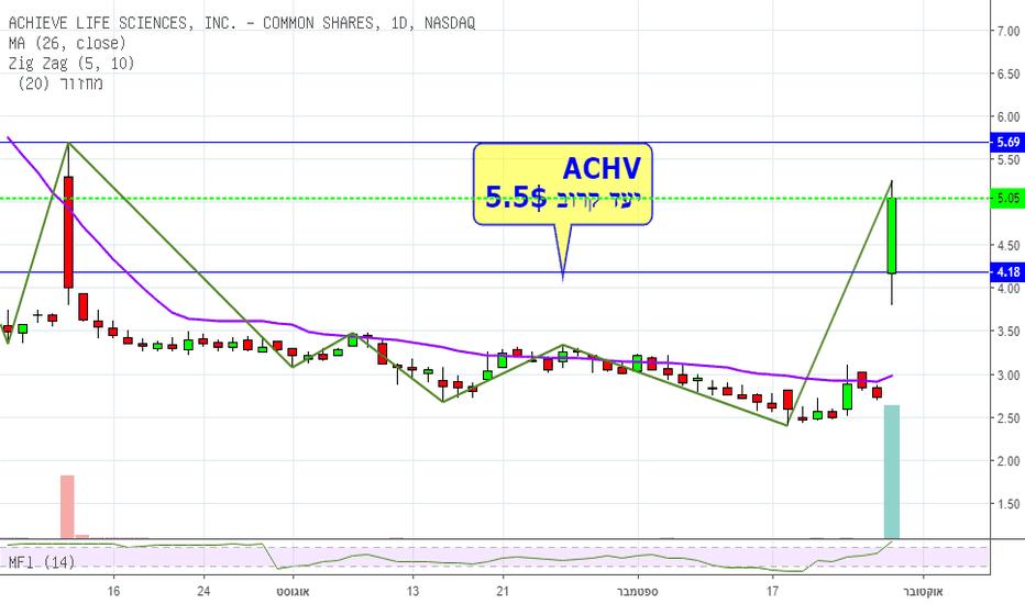 ACHV: פריצה לונג