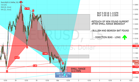 EURUSD: EURO MARK UP RANGE BREAK