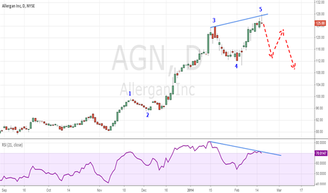AGN: Why I am looking to short Allergan (AGN)
