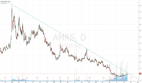 AMRS: Critical Point for AMRS