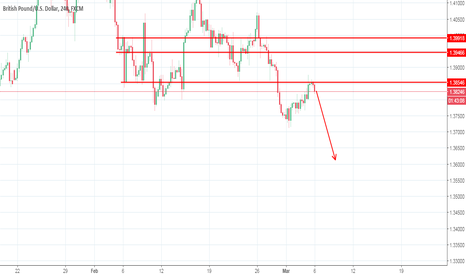 GBPUSD: #GBPUSD turning to a sellers mood