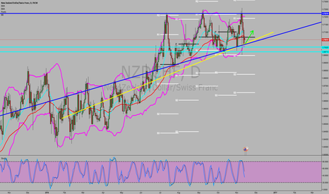 NZDCHF: NZD/CHF LOOKING FOR A POTENTIAL BULLISH BREAKOUT