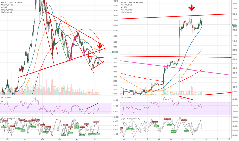 BTCUSD: BTCUSD: Be fearful when others are greedy
