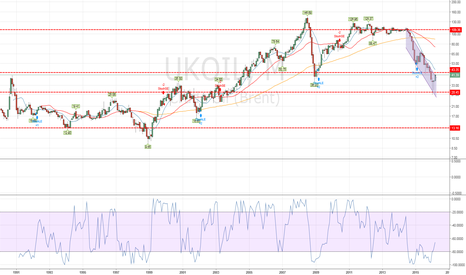 UKOIL: Is Oil so low? do not believed the Hipe