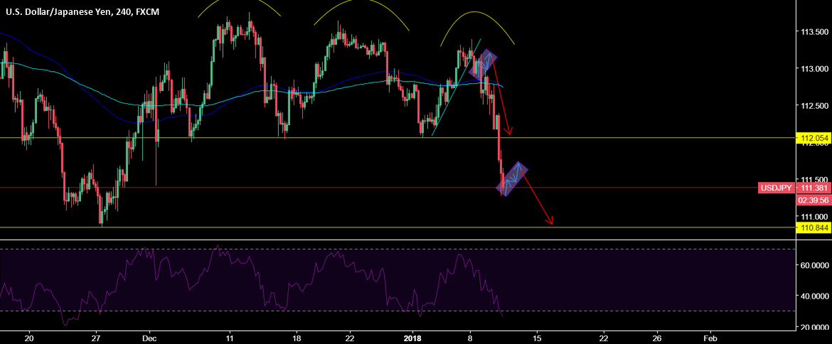 USDJPY correction before another impulse?