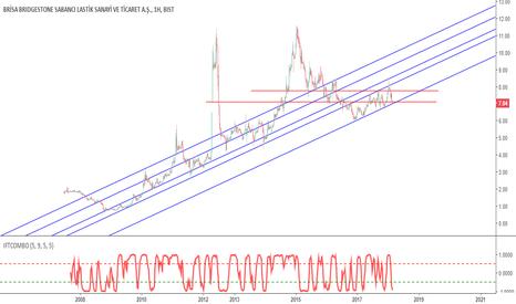 BRISA: BRISA, Orta-Uzun vade Trend Analizi (YTD)