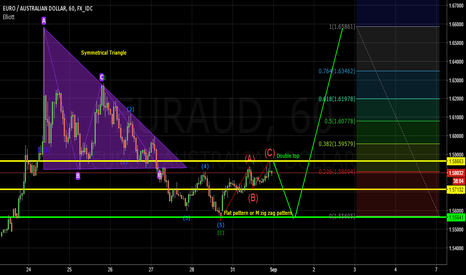 EURAUD: EUR/AUD H1 Chart (Cash Rate)