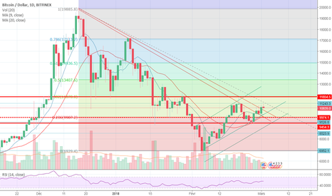 BTCUSD: BTC zone critique