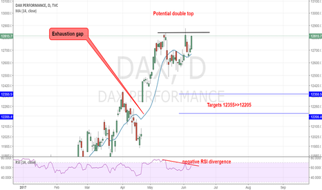 DAX: DAX - Potential correction ahead