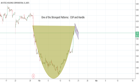 AKS: Powerful Pattern:  CUP and HANDLE