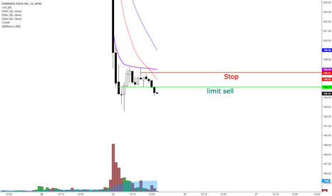 DPZ: Potential day trade on DPZ