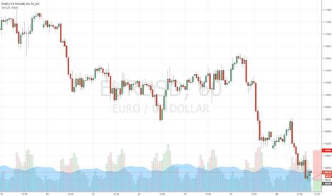 EURUSD: EUR/USD Short (1 HR Chart)