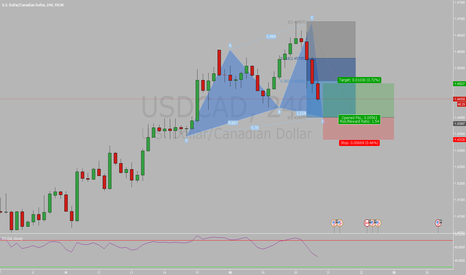 USDCAD: USDCAD 4h Bull Cypher