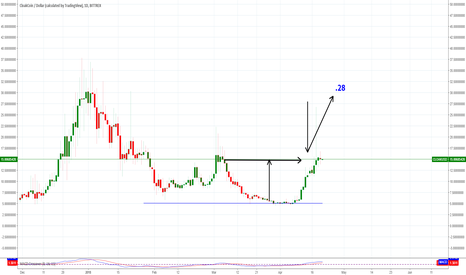 CLOAKUSD: If CLOAKCOIN  moves past 16 its going to 28.00