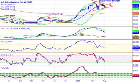 USDJPY: USD/JPY Symmetrical Triangle  1 Week TF