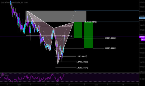 EURNZD: Short on the EURNZD with a bear EURNZD