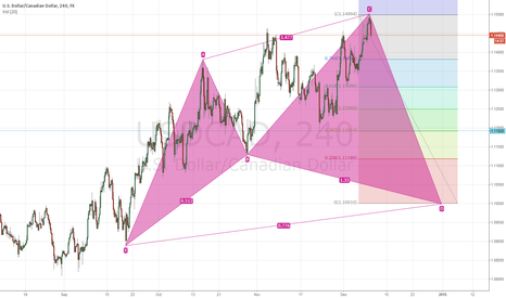 USDCAD: usdcad bullish cypher to watch for