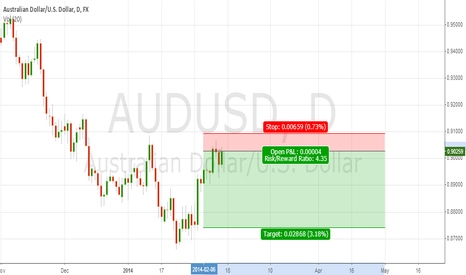 AUDUSD: Small Bear