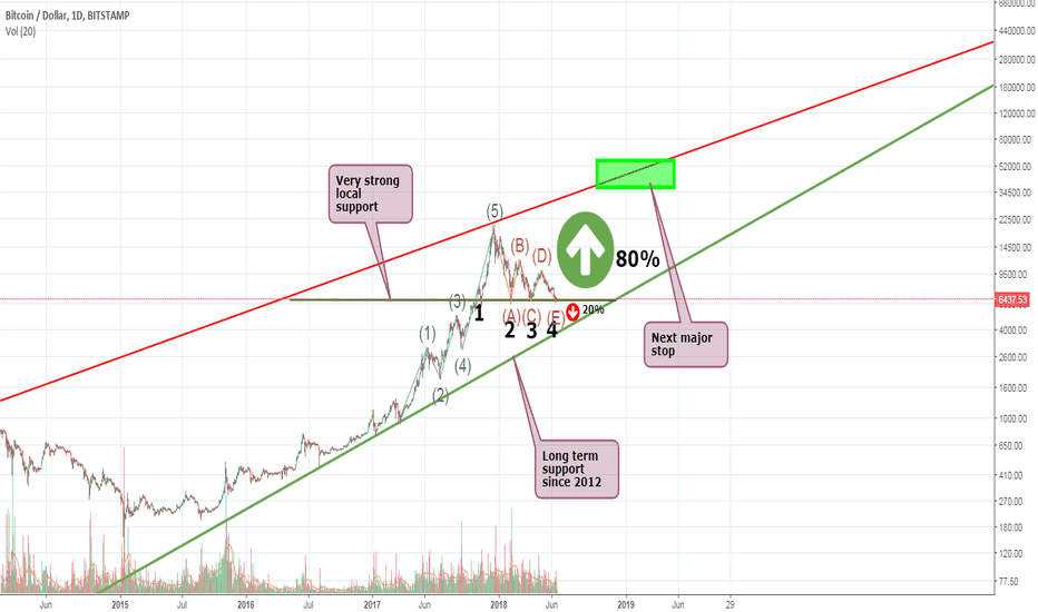 BTCUSD: BTC – The only way is UP from here – correlation with S&P500
