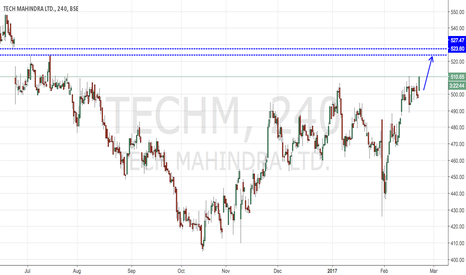 TECHM: TECHM - FILLING UP GAP ZONE