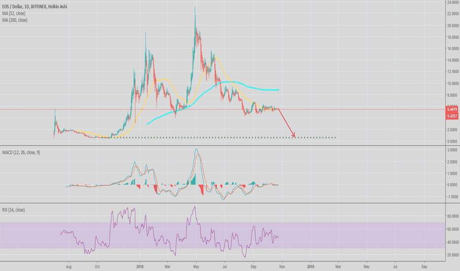 EOSUSD: If EOS falls below the lower low then watch out...