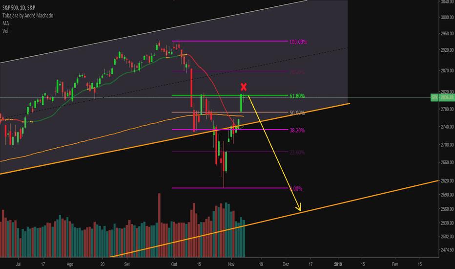 SPX: S&P 500 pode ter se decidido!