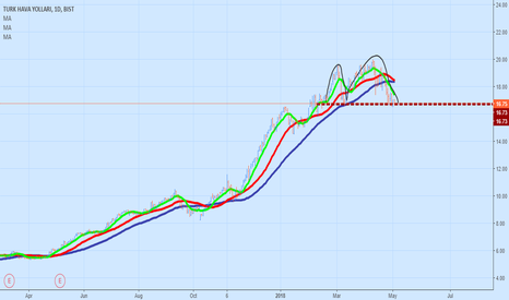 THYAO: We Have Something Here... Inverted CUp AnD HanDLe ? oR SHS ?