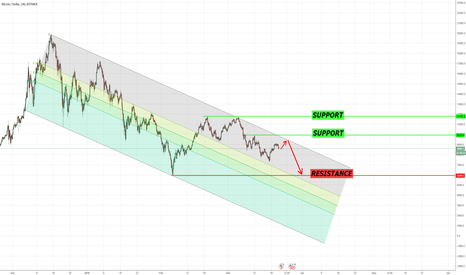 BTCUSD: Clear Analysis — Channel Patterns  — This is BITCOIN!