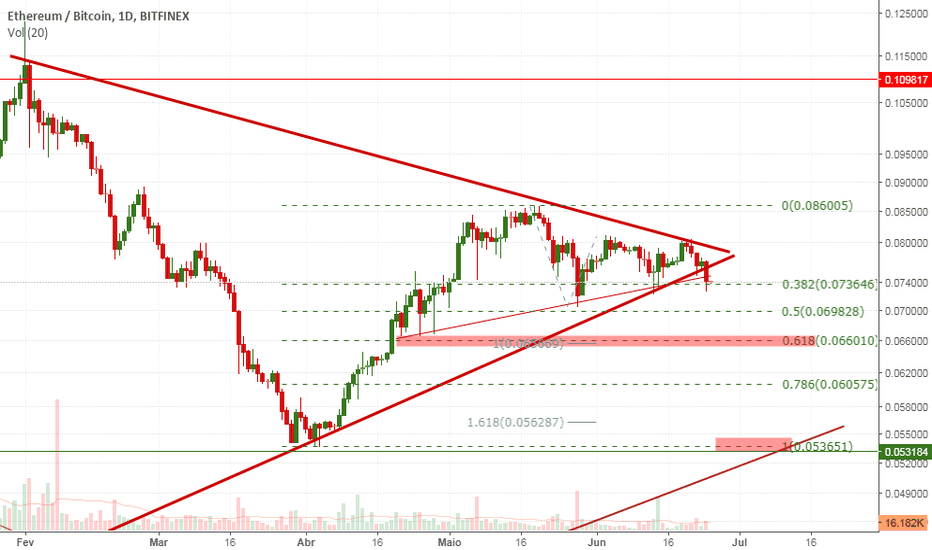 ETHBTC: ETH rompendo longa congestão em triângulo!