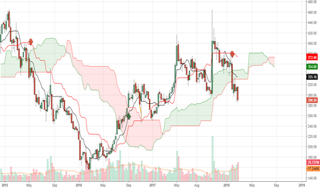 CANBK: Long term Trend following strategy using weekly Ichimoku chart