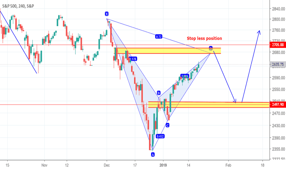 SPX: Continue to short,don't miss the opportunity near 2500