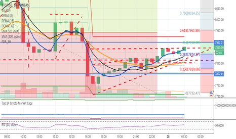 BTCUSD: Somethings gotta give