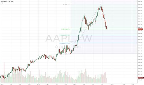 AAPL: Apple Fibs