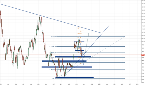 DXY: short dxy more to the 75/80 level