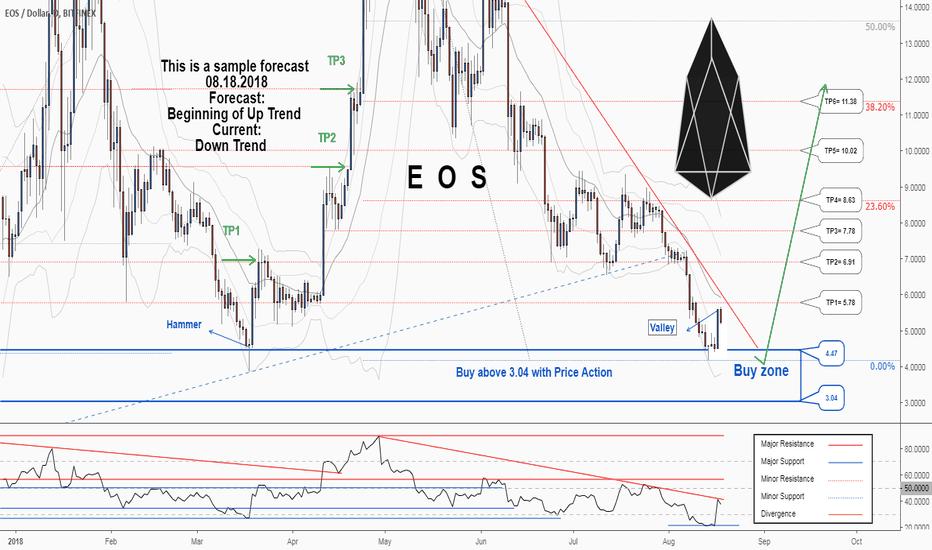 EOSUSD: A great opportunity to buy in EOSUSD