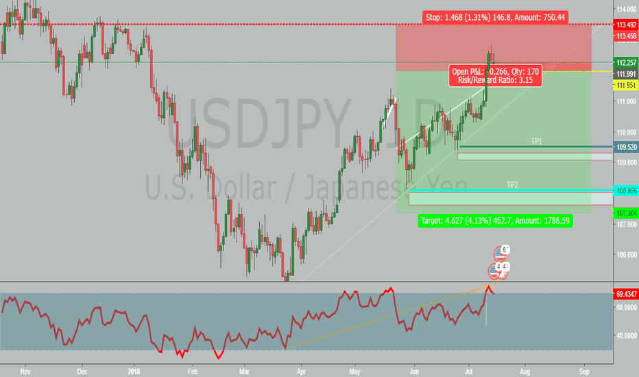 USDJPY: USDJPY BIG Drop knocking at your door