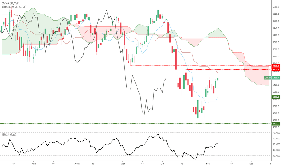 CAC40: CAC40 : cible naturelle du rebond à 5200 points