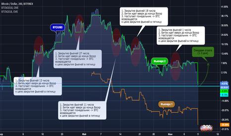 BTCUSD: BTC/USD - Разворот под фьючерсным давлением