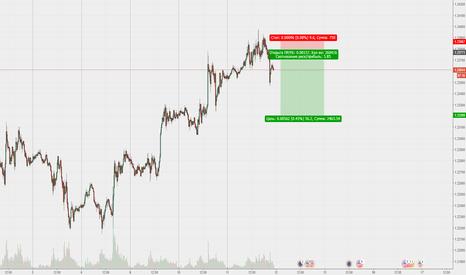 EURUSD: EUR/USD - собрались вниз - не упускаем отличную возможность!