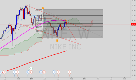 NKE: Playing the Nike Bearish Channel