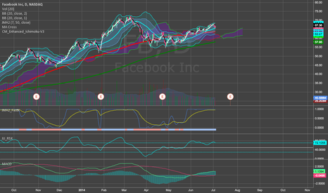 FB: Facebook looking strong
