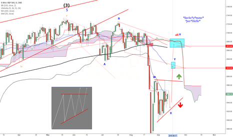 ES1!: ES_F - #NoRateHike scenario - Ascending Triangle