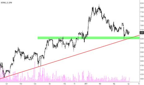KER: Kernel - nadal w trendzie wzrostowym