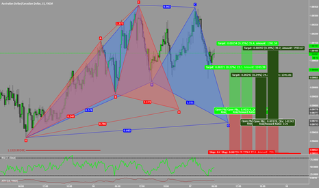 AUDCAD: Two Patterns On AUDCAD