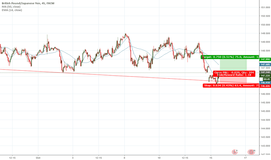 GBPJPY: GJ to the ceiling