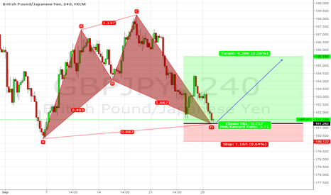 GBPJPY: Bullish Shark Pattern