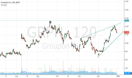 GRPN: Rising Pennant formation, uptrend intact, watch lower trendline