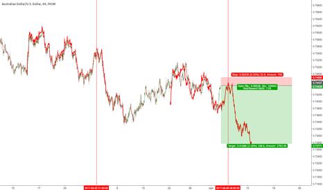 AUDUSD: $AUDUSD Fractal looks like previous rate decision